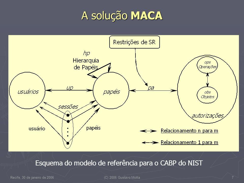 Recife, 30 de janeiro de 2006(C) 2006 Gustavo Motta7 A solução MACA Esquema do modelo de referência para o CABP do NIST