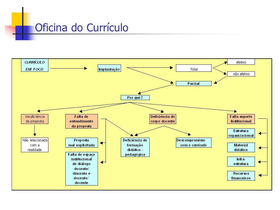 Grandes Eixos Formação didático-pedagógica dos docentes.