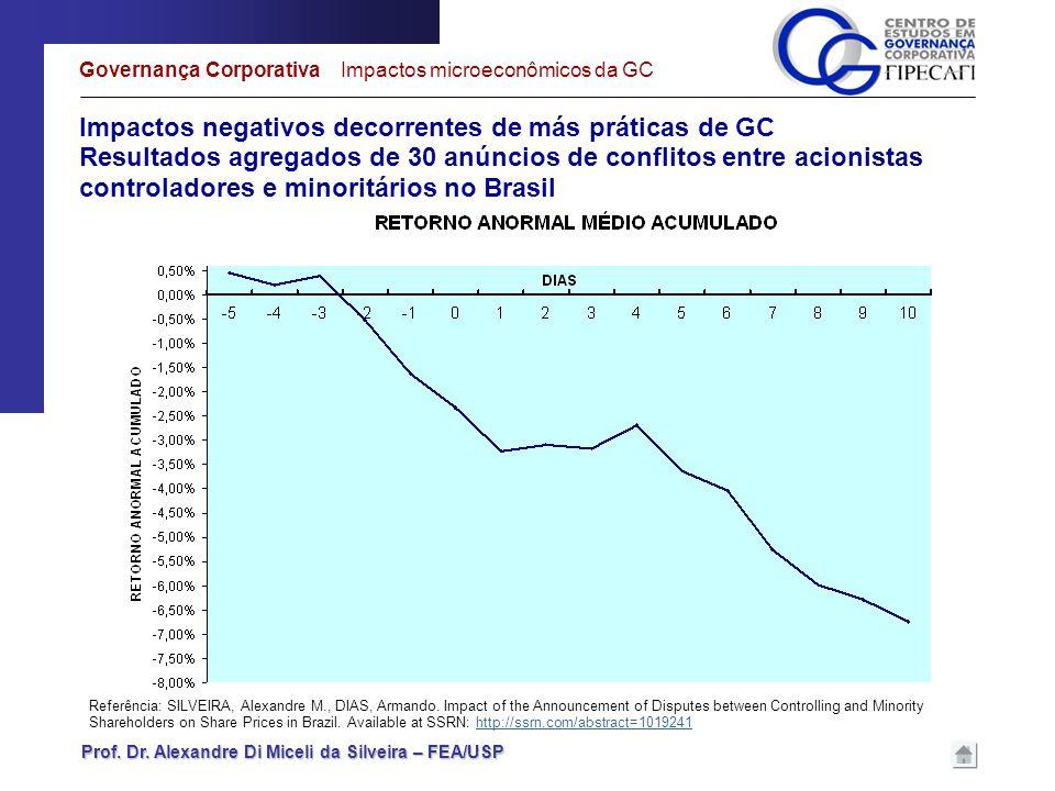 Prof. Dr. Alexandre Di Miceli da Silveira – FEA/USP Impactos negativos decorrentes de más práticas de GC Resultados agregados de 30 anúncios de confli