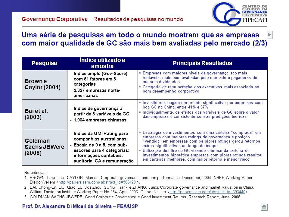 Prof. Dr. Alexandre Di Miceli da Silveira – FEA/USP Uma série de pesquisas em todo o mundo mostram que as empresas com maior qualidade de GC são mais