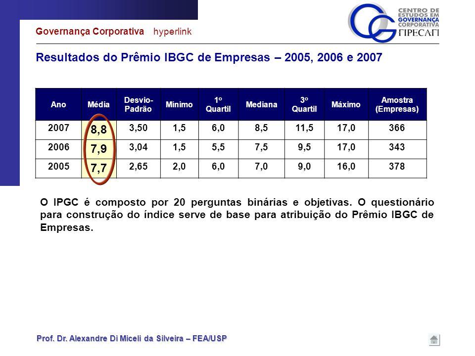 Prof. Dr. Alexandre Di Miceli da Silveira – FEA/USP Resultados do Prêmio IBGC de Empresas – 2005, 2006 e 2007 Governança Corporativa hyperlink O IPGC