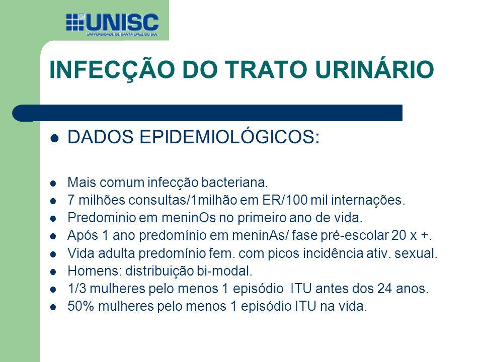 INFECÇÃO DO TRATO URINÁRIO DADOS EPIDEMIOLÓGICOS: Mais comum infecção bacteriana. 7 milhões consultas/1milhão em ER/100 mil internações. Predominio em
