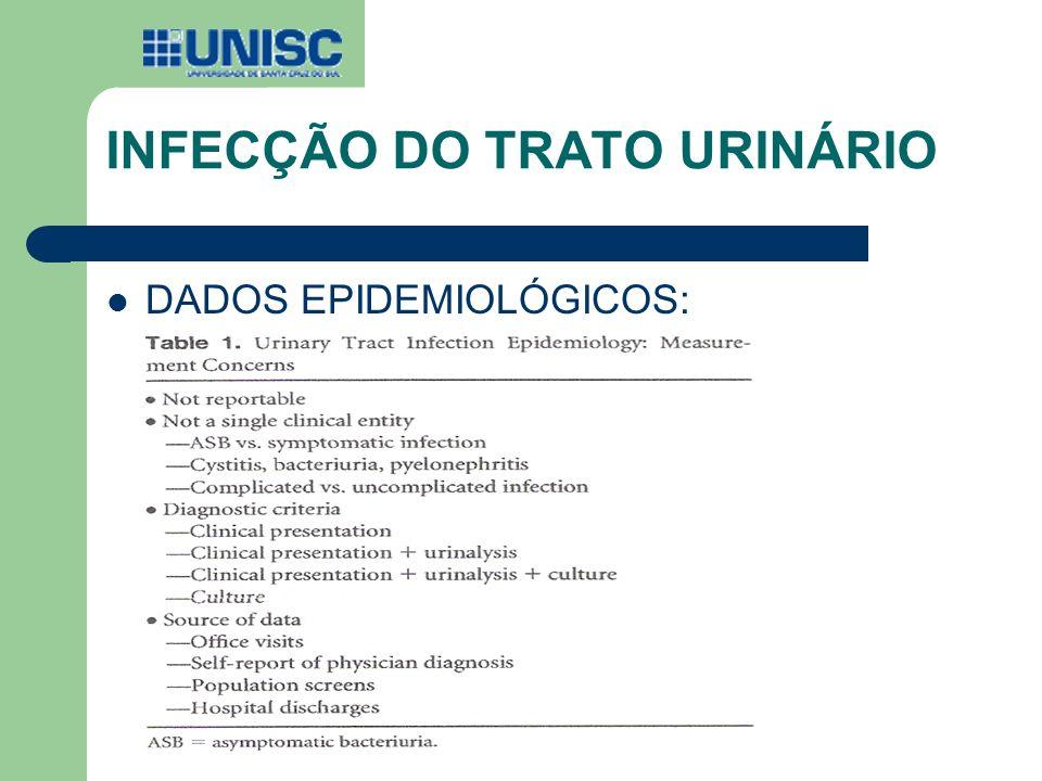 INFECÇÃO DO TRATO URINÁRIO DADOS EPIDEMIOLÓGICOS: