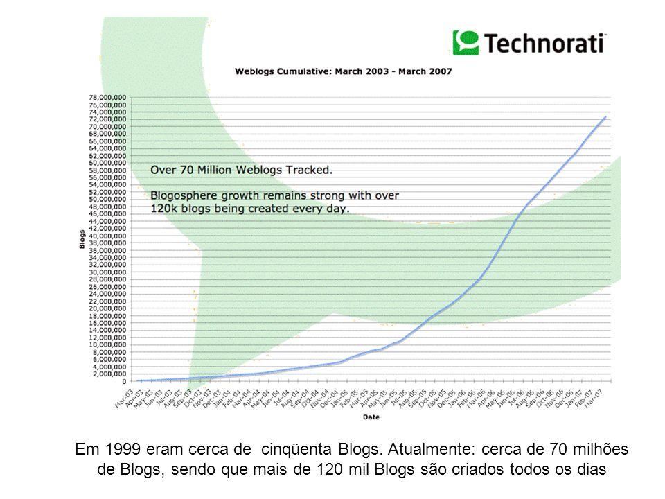 Em 1999 eram cerca de cinqüenta Blogs. Atualmente: cerca de 70 milhões de Blogs, sendo que mais de 120 mil Blogs são criados todos os dias
