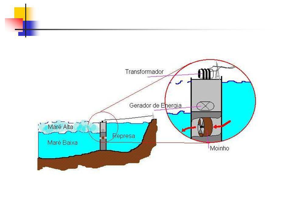 Diferença de temperatura entre superfície e fundo do oceano A água é parcialmente transparente à radiação solar, cuja energia é absorvida em profundidade até cerca de 60m.