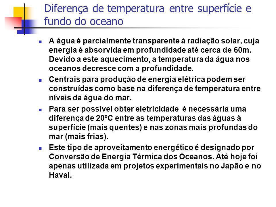 Diferença de temperatura entre superfície e fundo do oceano A água é parcialmente transparente à radiação solar, cuja energia é absorvida em profundid
