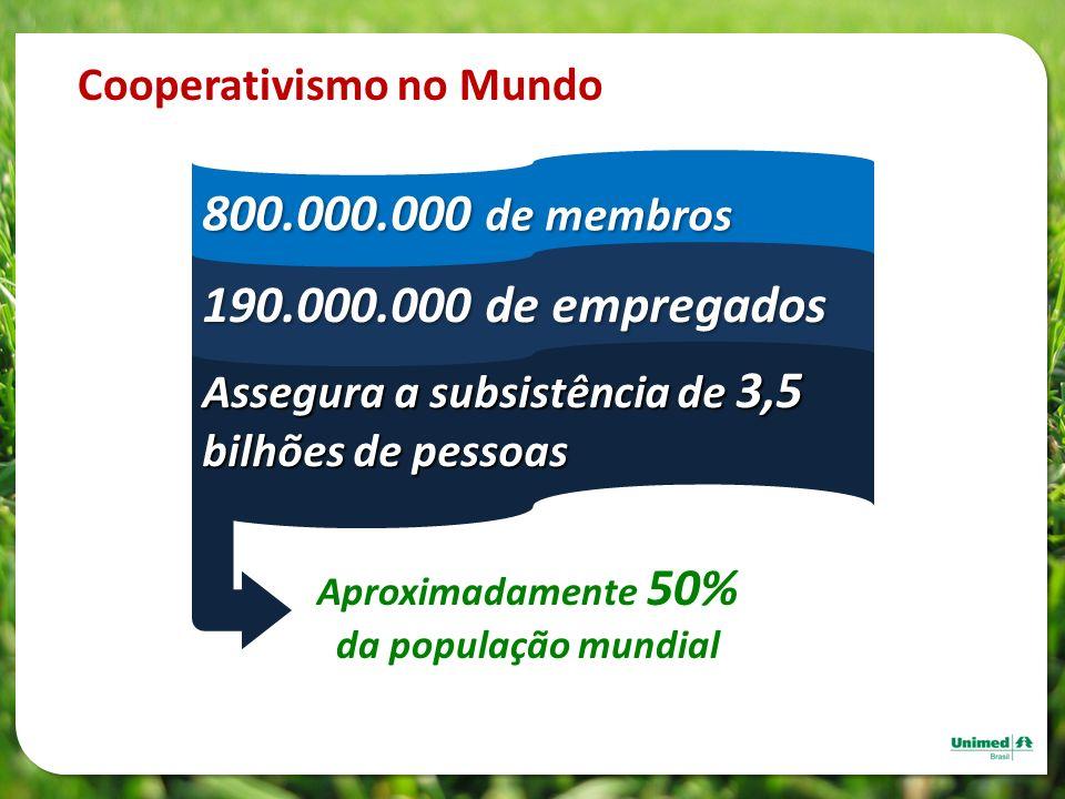 Cooperativismo no Mundo Aproximadamente 50% da população mundial Assegura a subsistência de 3,5 bilhões de pessoas 800.000.000 de membros 190.000.000