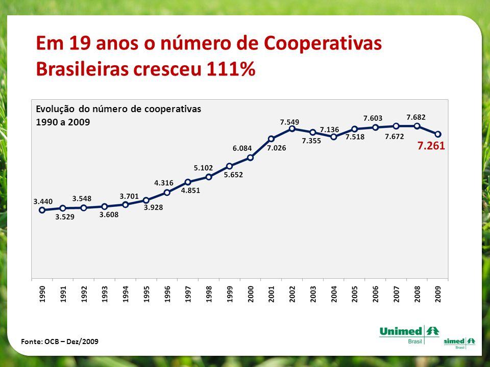Evolução do número de cooperativas 1990 a 2009 Em 19 anos o número de Cooperativas Brasileiras cresceu 111% Fonte: OCB – Dez/2009