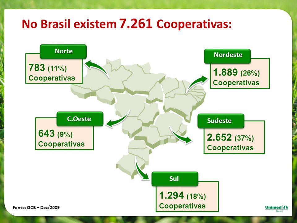 No Brasil existem 7.261 Cooperativas: 1.889 (26%) CooperativasNordeste 1.294 (18%) Cooperativas Sul 783 (11%) Cooperativas Norte 643 (9%) Cooperativas