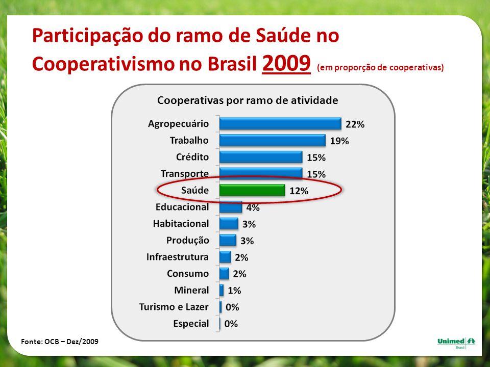 Participação do ramo de Saúde no Cooperativismo no Brasil 2009 (em proporção de cooperativas) Cooperativas por ramo de atividade Fonte: OCB – Dez/2009