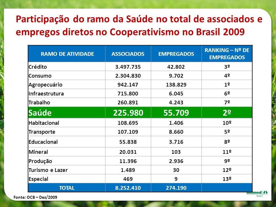 Participação do ramo da Saúde no total de associados e empregos diretos no Cooperativismo no Brasil 2009 RAMO DE ATIVIDADEASSOCIADOSEMPREGADOS RANKING