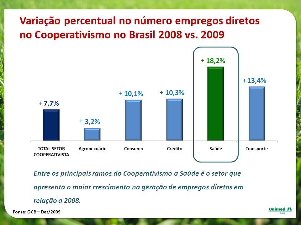 Variação percentual no número empregos diretos no Cooperativismo no Brasil 2008 vs. 2009 Entre os principais ramos do Cooperativismo a Saúde é o setor