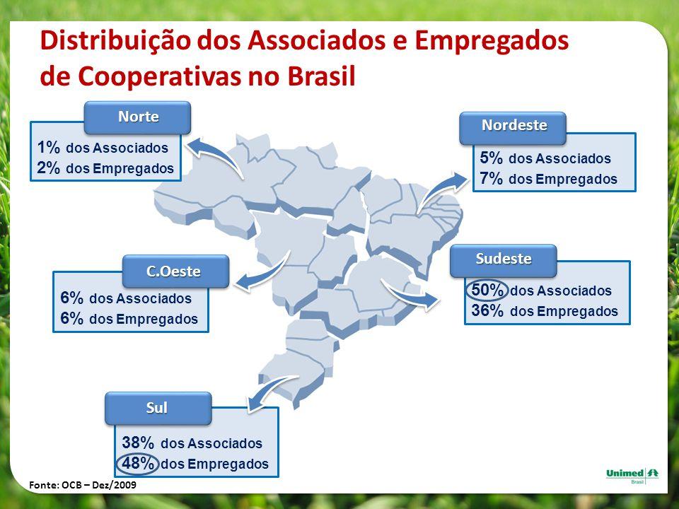 Distribuição dos Associados e Empregados de Cooperativas no Brasil 5% dos Associados 7% dos EmpregadosNordeste 38% dos Associados 48% dos Empregados S