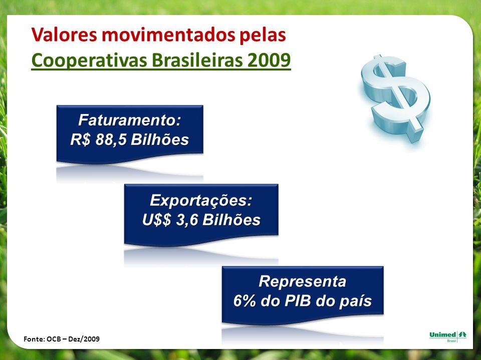 Valores movimentados pelas Cooperativas Brasileiras 2009 Fonte: OCB – Dez/2009