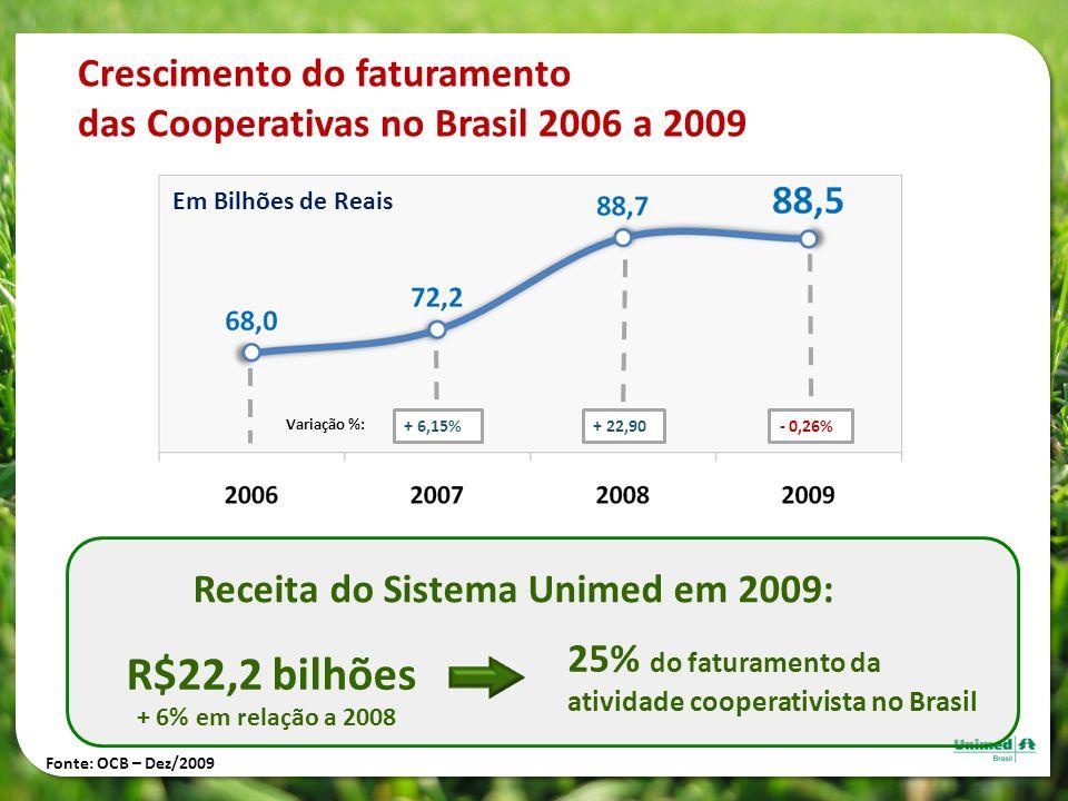 Crescimento do faturamento das Cooperativas no Brasil 2006 a 2009 Em Bilhões de Reais Receita do Sistema Unimed em 2009: 25% do faturamento da ativida