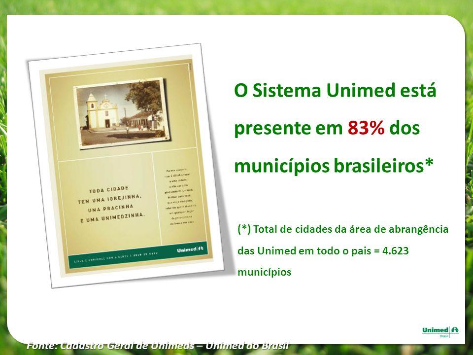 O Sistema Unimed está presente em 83% dos municípios brasileiros* Fonte: Cadastro Geral de Unimeds – Unimed do Brasil (*) Total de cidades da área de