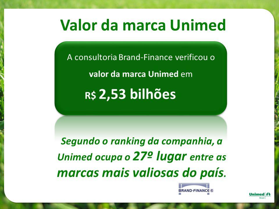 Valor da marca Unimed A consultoria Brand-Finance verificou o valor da marca Unimed em R$ 2,53 bilhões Segundo o ranking da companhia, a Unimed ocupa