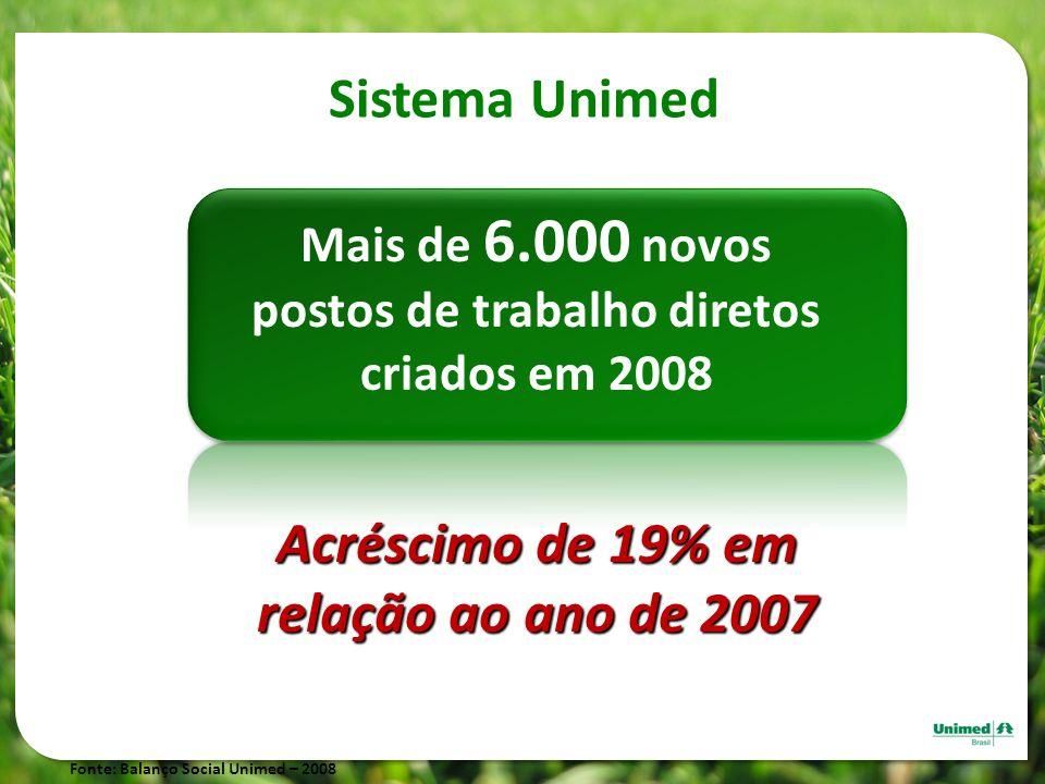 Sistema Unimed Mais de 6.000 novos postos de trabalho diretos criados em 2008 Fonte: Balanço Social Unimed – 2008 Acréscimo de 19% em relação ao ano d