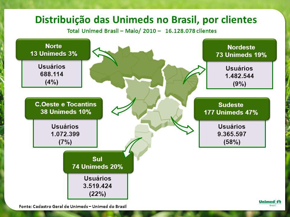Distribuição das Unimeds no Brasil, por clientes Total Unimed Brasil – Maio/ 2010 – 16.128.078 clientes Usuários 688.114 (4%) Norte 13 Unimeds 3% Nort