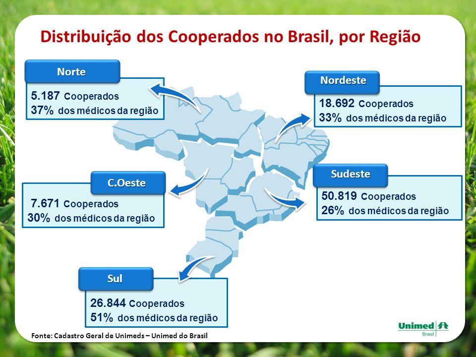 Distribuição dos Cooperados no Brasil, por Região 18.692 Cooperados 33% dos médicos da regiãoNordeste 26.844 Cooperados 51% dos médicos da região Sul