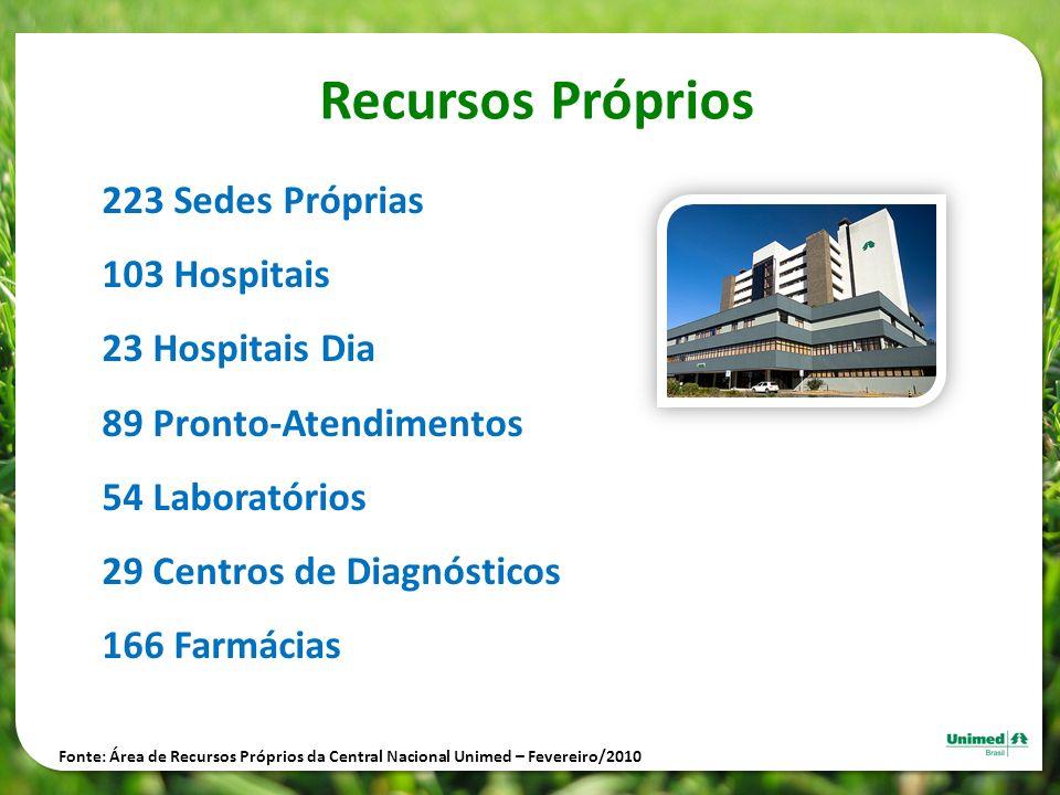 Recursos Próprios 223 Sedes Próprias 103 Hospitais 23 Hospitais Dia 89 Pronto-Atendimentos 54 Laboratórios 29 Centros de Diagnósticos 166 Farmácias Fo