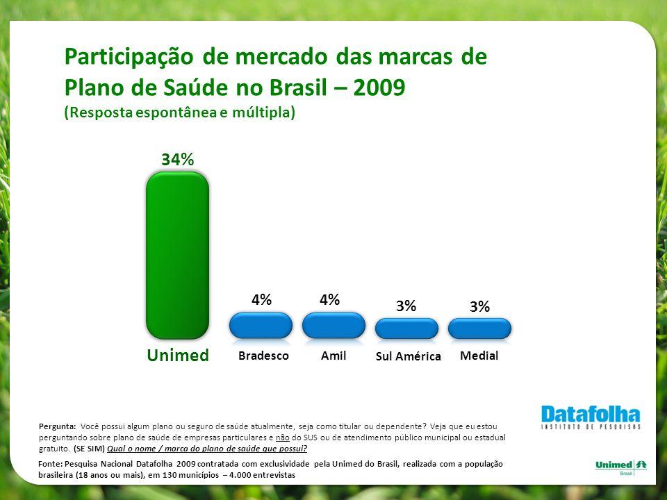 Participação de mercado das marcas de Plano de Saúde no Brasil – 2009 (Resposta espontânea e múltipla) 34% Unimed 4% 3% Bradesco Amil Sul América Medi