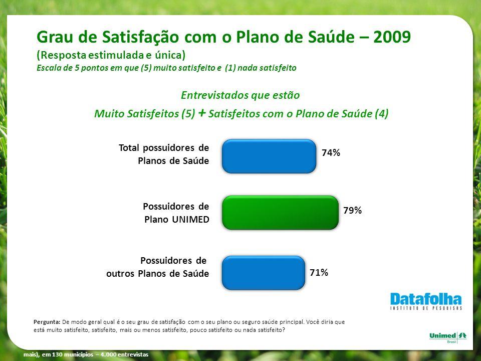 Grau de Satisfação com o Plano de Saúde – 2009 (Resposta estimulada e única) Escala de 5 pontos em que (5) muito satisfeito e (1) nada satisfeito Font