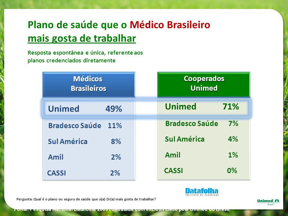 Plano de saúde que o Médico Brasileiro mais gosta de trabalhar Resposta espontânea e única, referente aos planos credenciados diretamente Fonte: Pesqu