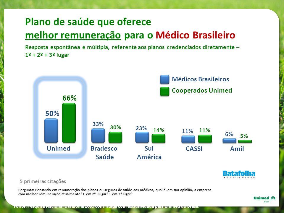 Plano de saúde que oferece melhor remuneração para o Médico Brasileiro Resposta espontânea e múltipla, referente aos planos credenciados diretamente –