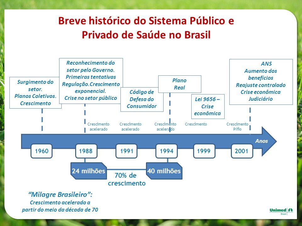 Anos 70% de crescimento 24 milhões40 milhões Crescimento acelerado Crescimento Pífio Milagre Brasileiro: Crescimento acelerado a partir do meio da déc