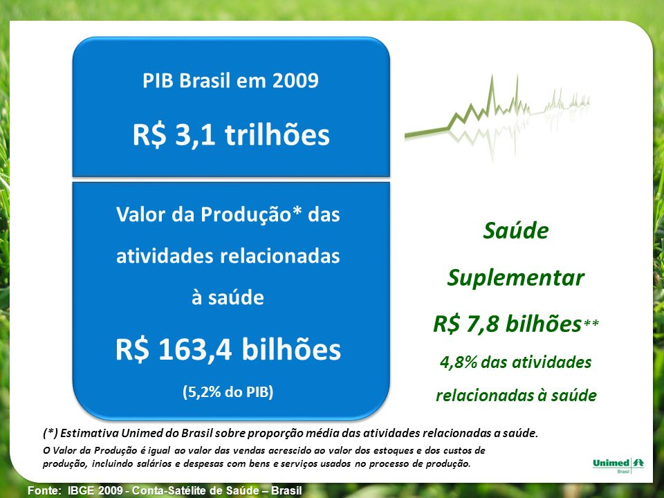 PIB Brasil em 2009 R$ 3,1 trilhões PIB Brasil em 2009 R$ 3,1 trilhões Saúde Suplementar R$ 7,8 bilhões ** 4,8% das atividades relacionadas à saúde O V