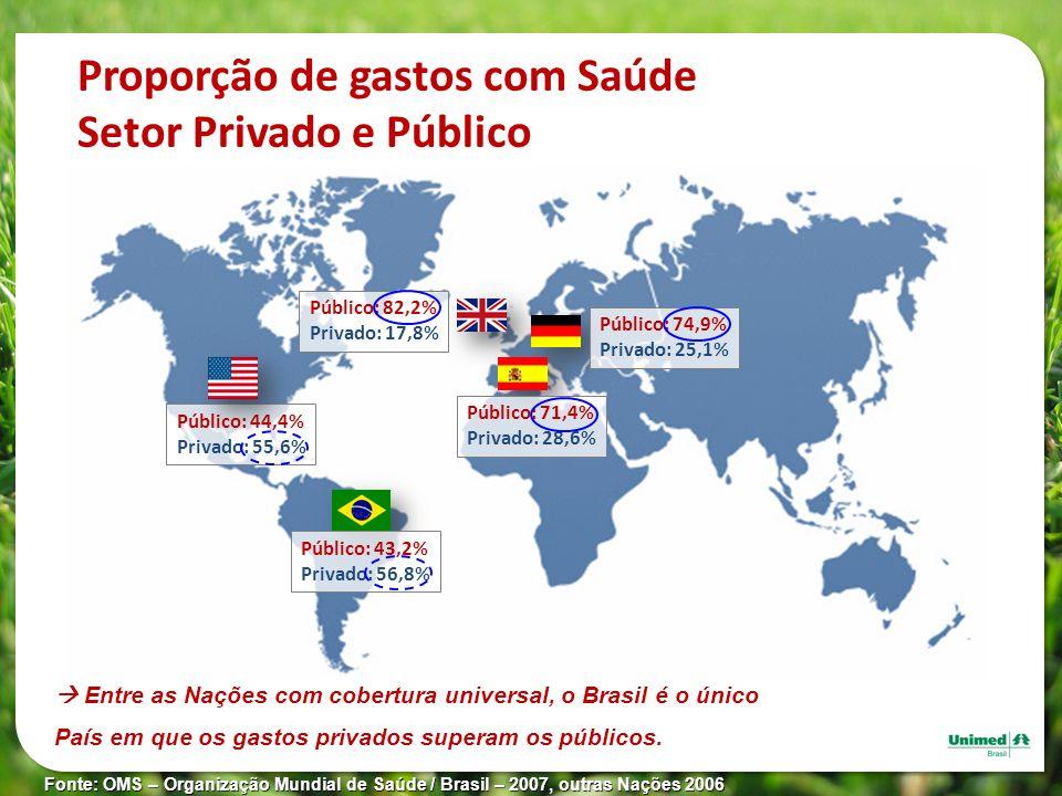 Proporção de gastos com Saúde Setor Privado e Público Fonte: OMS – Organização Mundial de Saúde / Brasil – 2007, outras Nações 2006 Público: 44,4% Pri