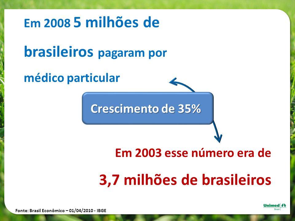 Em 2008 5 milhões de brasileiros pagaram por médico particular Em 2003 esse número era de 3,7 milhões de brasileiros Crescimento de 35% Fonte: Brasil
