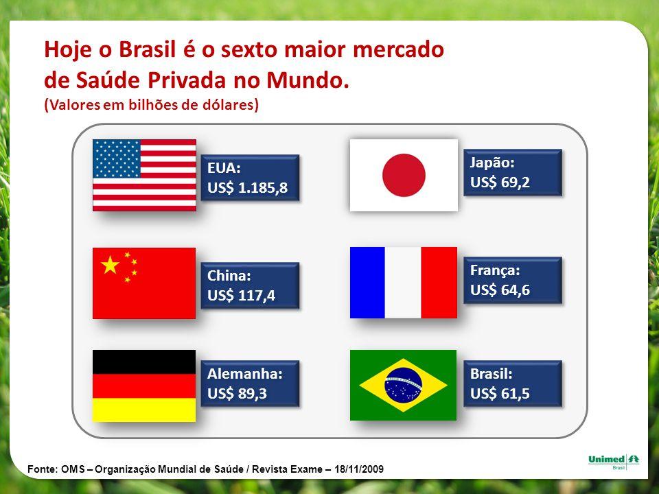 China: US$ 117,4 China: US$ 117,4 EUA: US$ 1.185,8 EUA: US$ 1.185,8 Hoje o Brasil é o sexto maior mercado de Saúde Privada no Mundo. (Valores em bilhõ