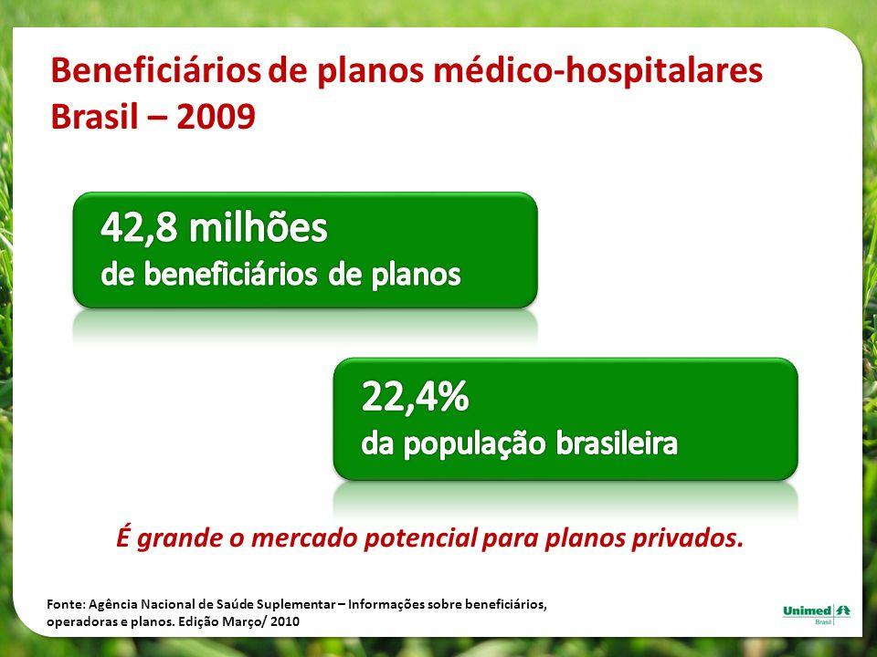 Beneficiários de planos médico-hospitalares Brasil – 2009 Fonte: Agência Nacional de Saúde Suplementar – Informações sobre beneficiários, operadoras e