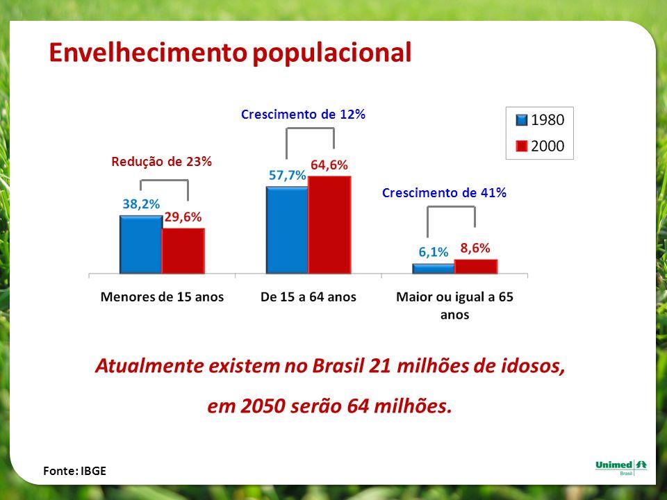 Envelhecimento populacional Atualmente existem no Brasil 21 milhões de idosos, em 2050 serão 64 milhões. Fonte: IBGE Redução de 23% Crescimento de 12%