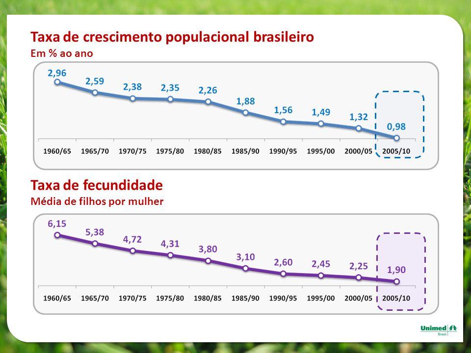 Taxa de crescimento populacional brasileiro Em % ao ano Taxa de fecundidade Média de filhos por mulher