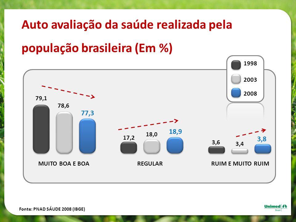 Auto avaliação da saúde realizada pela população brasileira (Em %) Fonte: PNAD SÁUDE 2008 (IBGE) MUITO BOA E BOA 79,1 78,6 77,3 REGULAR 17,2 18,0 18,9