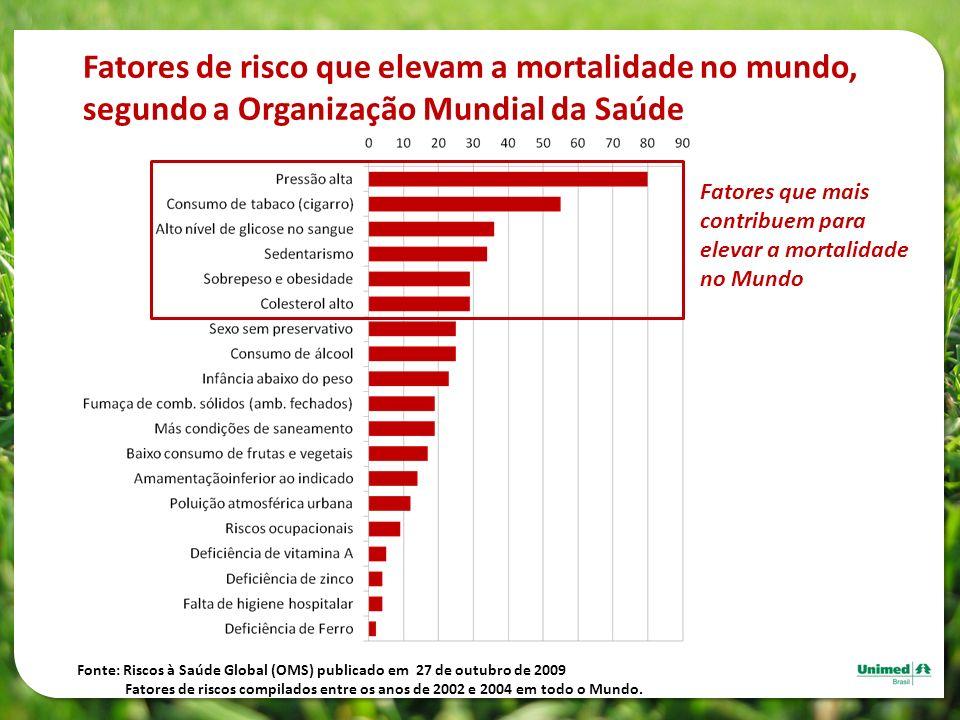 Fatores de risco que elevam a mortalidade no mundo, segundo a Organização Mundial da Saúde Fatores que mais contribuem para elevar a mortalidade no Mu