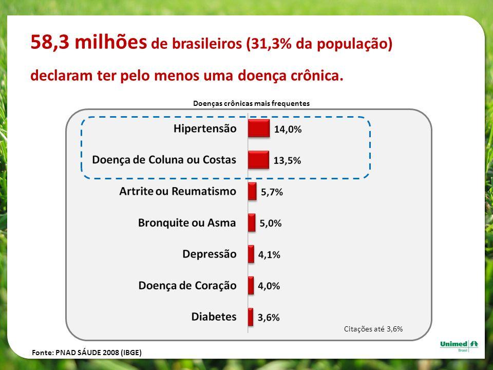 Fonte: PNAD SÁUDE 2008 (IBGE) Citações até 3,6% 58,3 milhões de brasileiros (31,3% da população) declaram ter pelo menos uma doença crônica. Doenças c