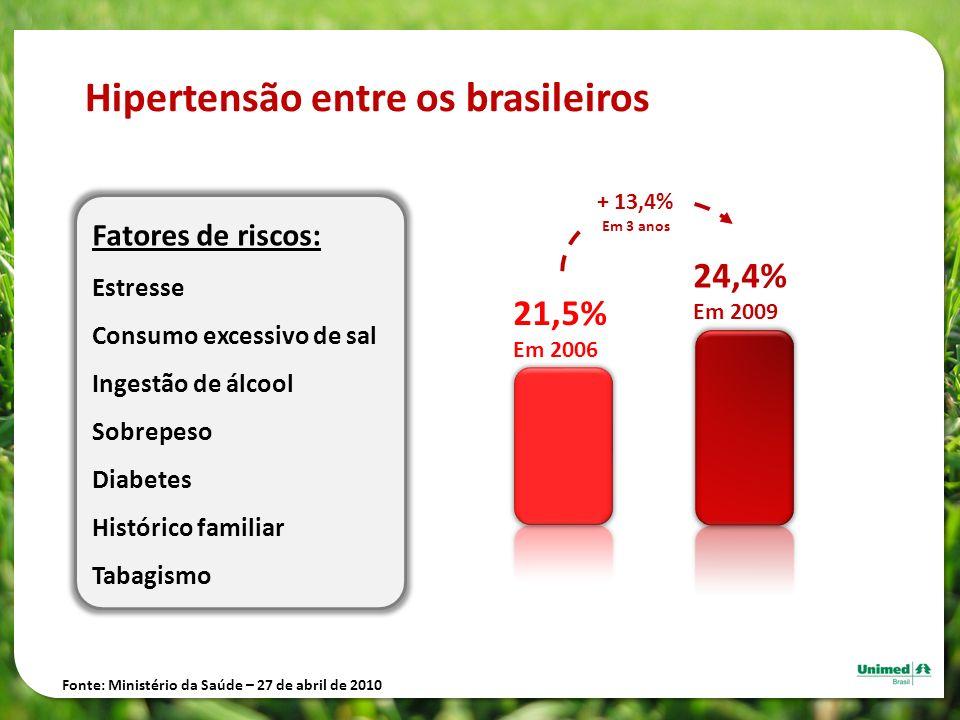 21,5% Em 2006 24,4% Em 2009 Hipertensão entre os brasileiros Fatores de riscos: Estresse Consumo excessivo de sal Ingestão de álcool Sobrepeso Diabete