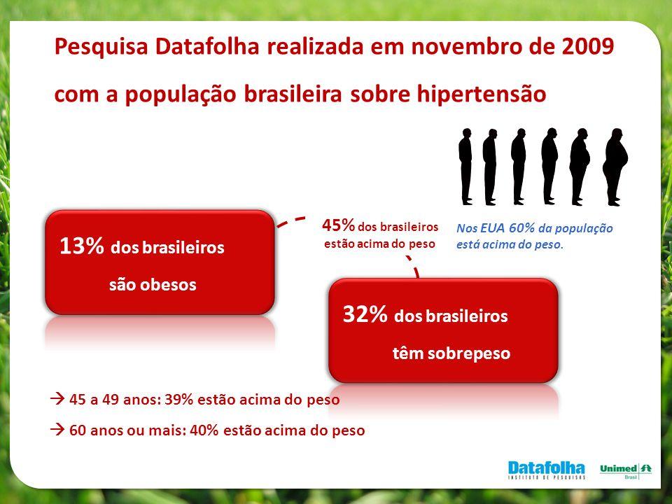 45% dos brasileiros estão acima do peso Pesquisa Datafolha realizada em novembro de 2009 com a população brasileira sobre hipertensão 13% dos brasilei
