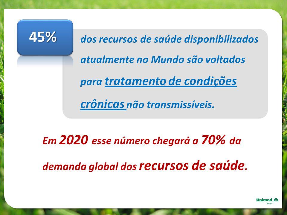45% dos recursos de saúde disponibilizados atualmente no Mundo são voltados para tratamento de condições crônicas não transmissíveis. Fonte: OMS Em 20