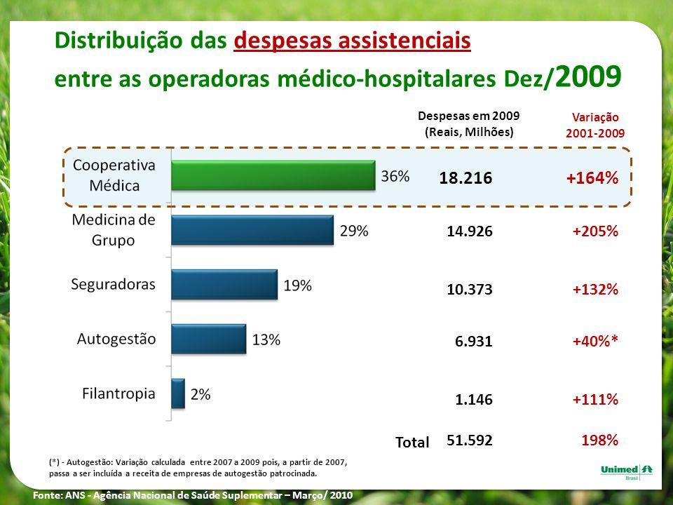 Despesas em 2009 (Reais, Milhões) 18.216 14.926 10.373 6.931 1.146 51.592 Total Distribuição das despesas assistenciais entre as operadoras médico-hos
