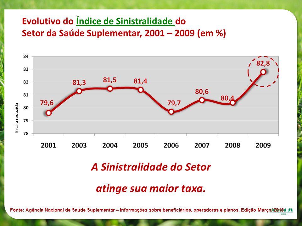 Evolutivo do Índice de Sinistralidade do Setor da Saúde Suplementar, 2001 – 2009 (em %) Fonte: Agência Nacional de Saúde Suplementar – Informações sob