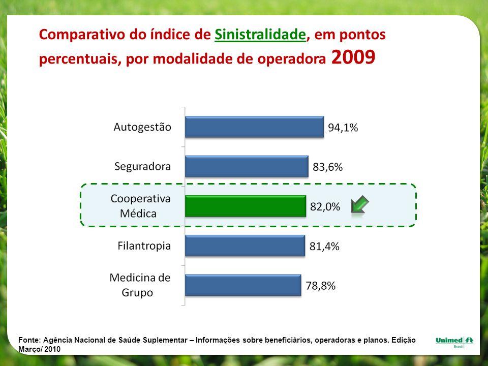 Comparativo do índice de Sinistralidade, em pontos percentuais, por modalidade de operadora 2009 Fonte: Agência Nacional de Saúde Suplementar – Inform