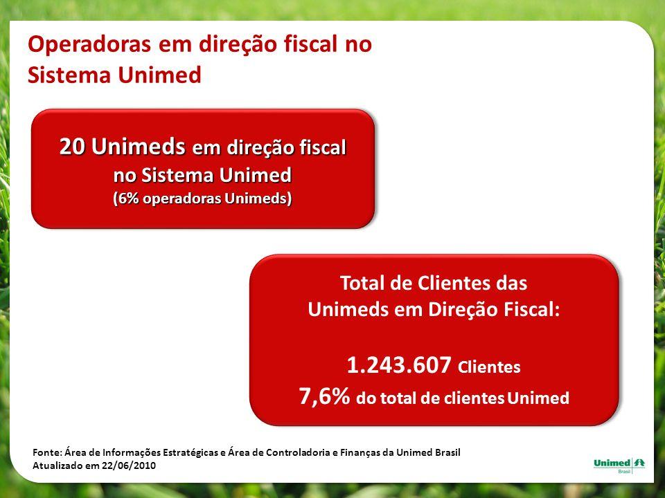20 Unimeds em direção fiscal no Sistema Unimed (6% operadoras Unimeds) 20 Unimeds em direção fiscal no Sistema Unimed (6% operadoras Unimeds) Fonte: Á