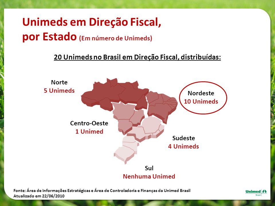 Unimeds em Direção Fiscal, por Estado (Em número de Unimeds) 20 Unimeds no Brasil em Direção Fiscal, distribuídas: Centro-Oeste 1 Unimed Norte 5 Unime