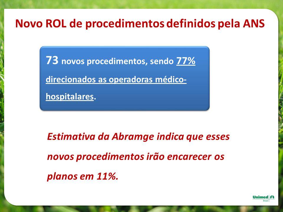 73 novos procedimentos, sendo 77% direcionados as operadoras médico- hospitalares. Estimativa da Abramge indica que esses novos procedimentos irão enc
