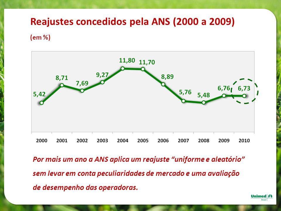 Reajustes concedidos pela ANS (2000 a 2009) (em %) Por mais um ano a ANS aplica um reajuste uniforme e aleatório sem levar em conta peculiaridades de